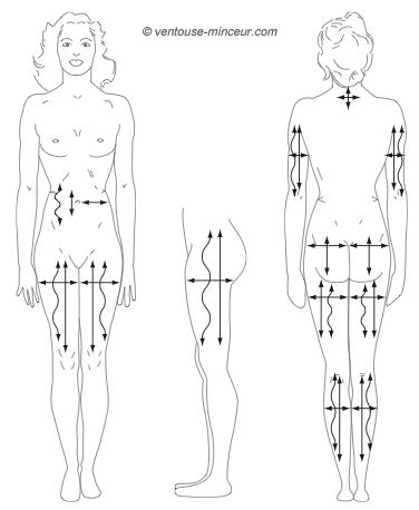 Massage avec Ventouse Minceur, mouvements, sens, durée